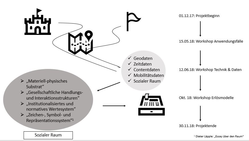 XPress digitaler Erlebnisraum Infografik