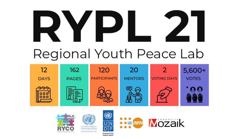 Proglašeni pobednici regionalnog takmičenja Regional Youth Peace Lab 2021