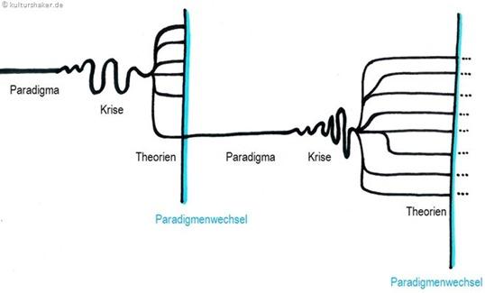Struktur wissenschaftlicher Revolutionen