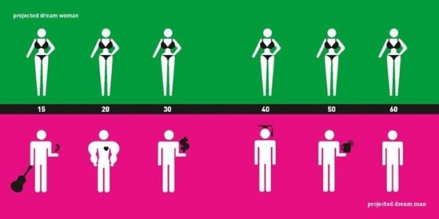Stereotype Frau und Mann