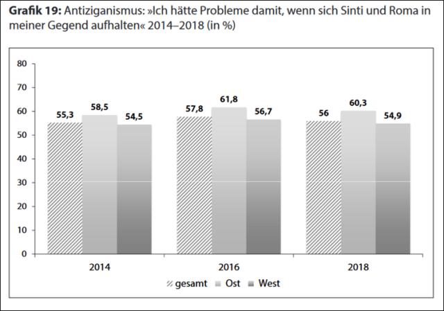 Quelle: Leipziger Autoritarismus-Studie 2018