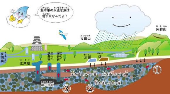 熊本市水道水地下水蛇口ミネラルウォーター03