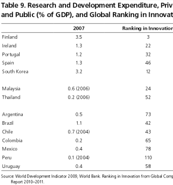 Table 9. R & D Expenditure, Private and Public