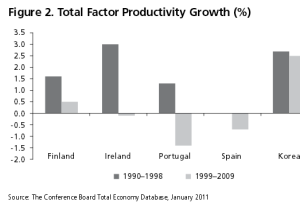 Total Factor Productivity Growthw ( % )