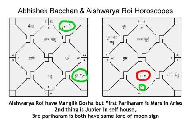Horoscope Matching of Aishwarya & Abhishek Bacchhan