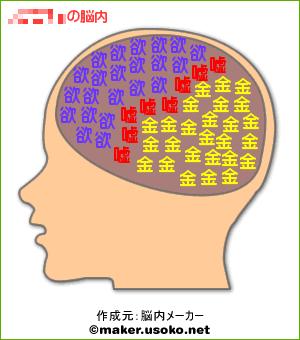 脳内メーカー・俺