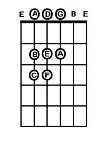 tangga nada minor gitar