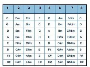apakah transpose nada itu serta bagaimana tabel transpose nada