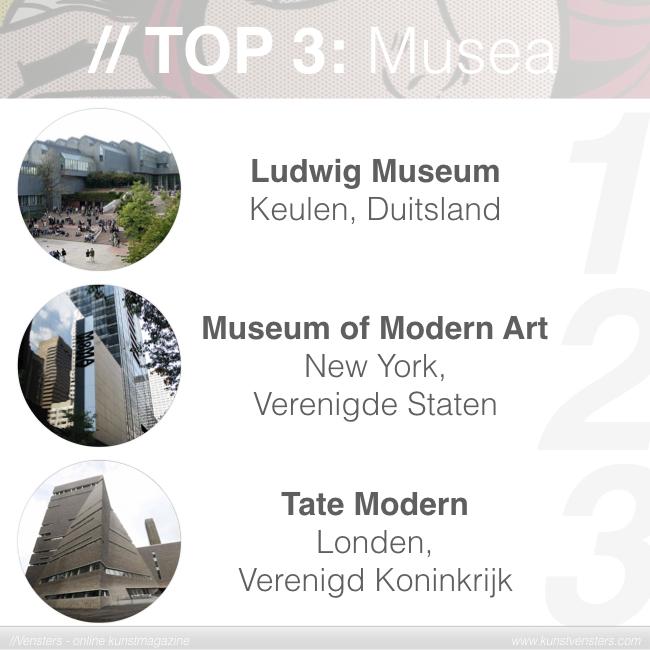 Pop Art - Beste Musea