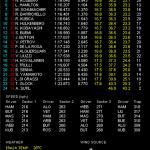 F1 ドイツGP フリー走行3回目 結果