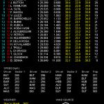 F1 オーストラリアGP フリー走行3回目結果