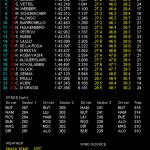 F1 ヨーロッパGP フリー走行1・2回目 結果 そしてPP予想