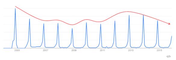 ボジョレー Googleトレンドの推移