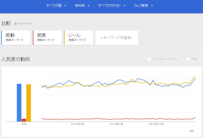 感動2015-GoogleTrend-A