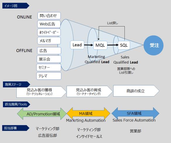 BtoBマーケティング ファネル
