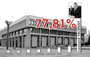 Mer rejonu solecznickiego Leonard Talmont już w pierwszej turze zdecydowanie wygrał uzupełniające wybory parlamentarne Fotomontaż Lucja Stankevičiūtė