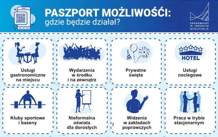 Od dziś obowiązuje paszport możliwości. Co trzeba wiedzieć?