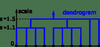 cloud10_dendrogram