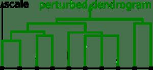 cloud10_perturbed_dendrogram
