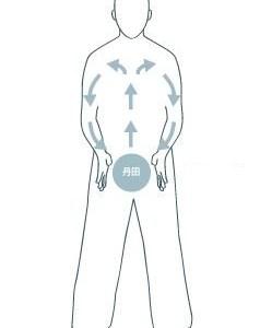 【ストレス・痛み軽減】イチバンおすすめな武術の呼吸法、丹田呼吸法その1(やり方編)