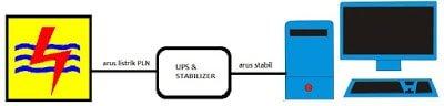 Instalasi UPS yang benar
