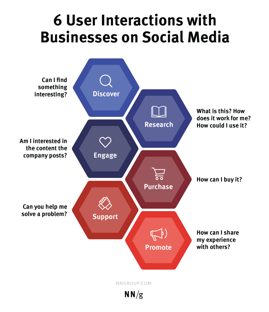User interactions with businesses on social media