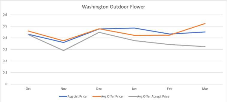 Washington-Outdoor-Flower-Wholesale-Cannabis-Prices-2019-Kush-Maketplace-Q1