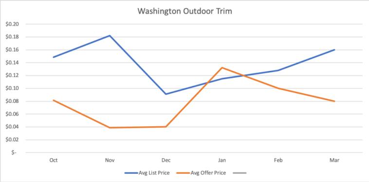 Washington-Outdoor-Trim-Wholesale-Cannabis-Prices-2019-Kush-Maketplace-Q1
