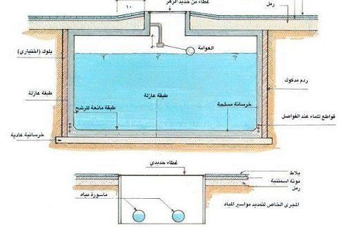 حل تسرب الماء من الخزان
