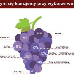 Najbardziej lubimy wina półwytrawne i półsłodkie...