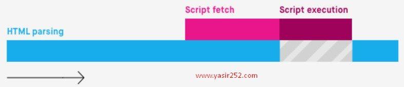 cara-mempercepat-website-wordpress-async-javascript-yasir252-6954245