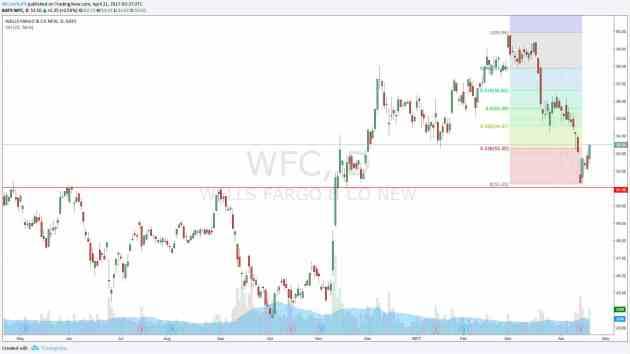 Gráfico diario último año Wells Fargo - WFC Oportunidad de compra