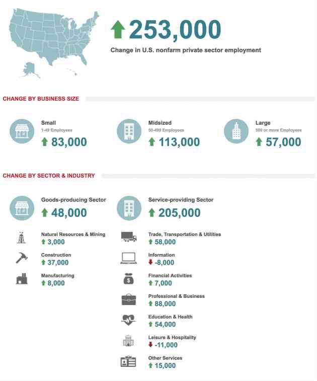 Reporte completo del empleo privado ADP de mayo