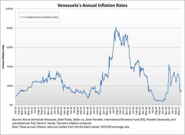Inflación en Venezuela - Gráfico del Prof Steve Hanke