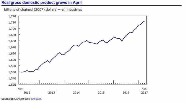 PIB histórico Canadá hasta abril 2017
