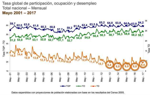 Tasa de desempleo, participación y ocupación en Colombia - Mensual mayo 2017