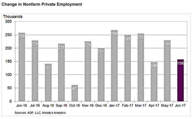 ADP reporte nacional de empleos privados June 2017