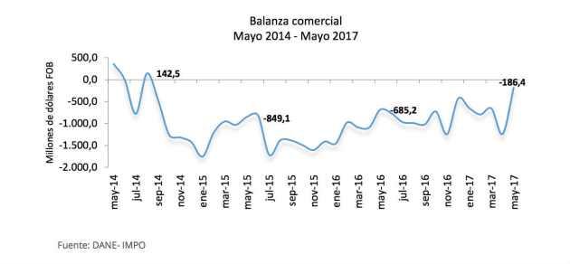 Balanza Comercial en Colombia mejora fuertemente en mayo
