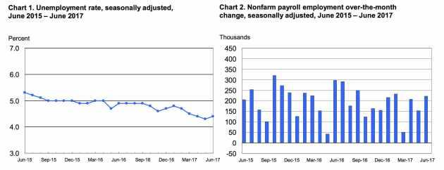 Gráfico Tasa de desempleo Estados Unidos y nóminas no agrícolas