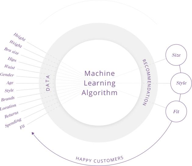 Metail machine learning - transformación digital