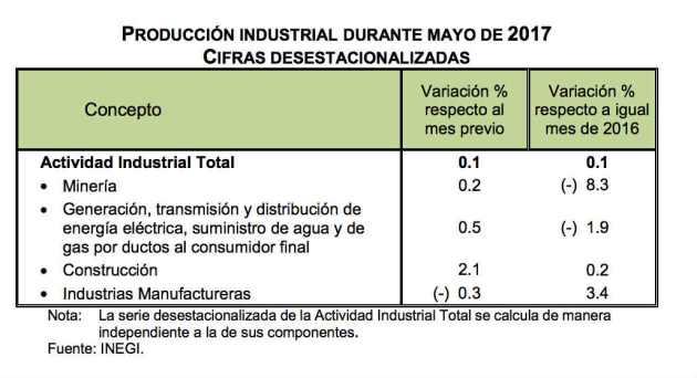 Producción Industrial México - Mayo 2017