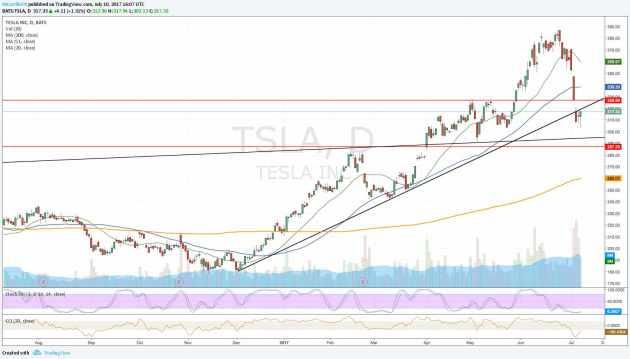 Tesla - Gráfico diario TSLA