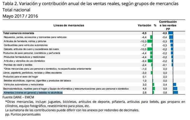 Ventas minoristas en Colombia por sectores - Junio 2017