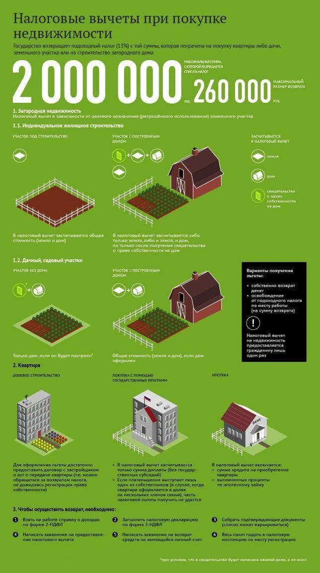 вычет при продаже дома с земельным участком