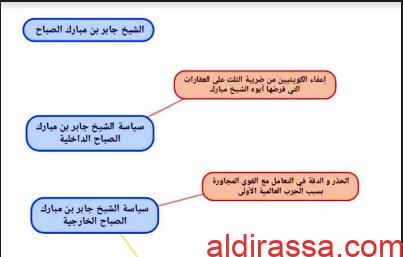 مخططات تاريخ الكويت للصف العاشر الفصل الثاني
