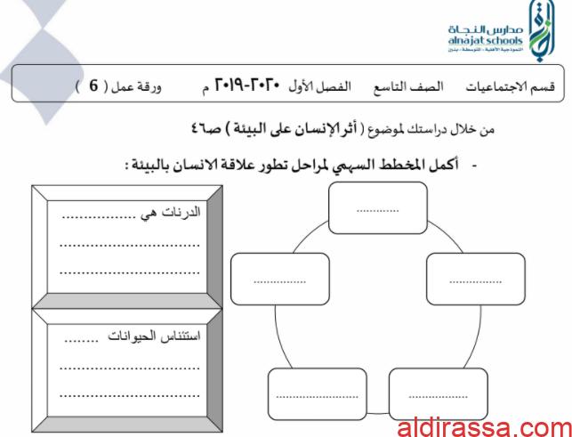 ورقة عمل 4 اجتماعيات تاسع مدرسة النجاة الفصل الاول