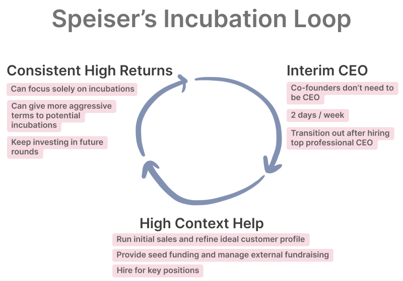 The Mike Speiser Incubation Playbook