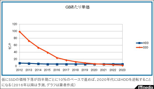 http://www.itmedia.co.jp/news/articles/1512/09/news103.html