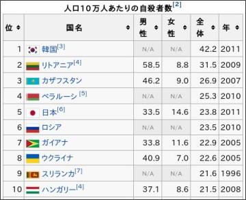 http://ja.wikipedia.org/wiki/%E5%9B%BD%E3%81%AE%E8%87%AA%E6%AE%BA%E7%8E%87%E9%A0%86%E3%83%AA%E3%82%B9%E3%83%88