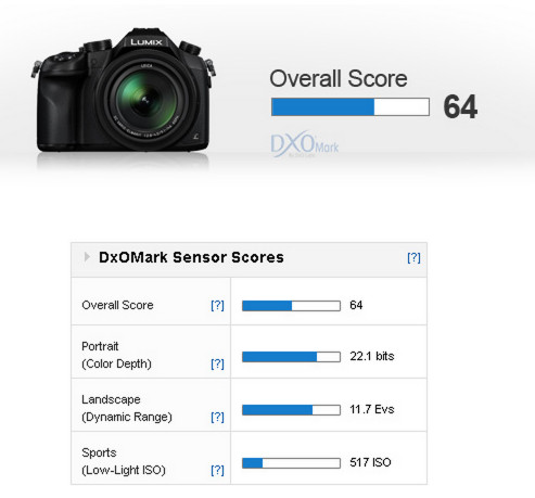 http://www.dxomark.com/Reviews/Panasonic-Lumix-DMC-FZ1000-sensor-review-Ultimate-all-in-one/Panasonic-Lumix-DMC-FZ1000-Competitive-performance